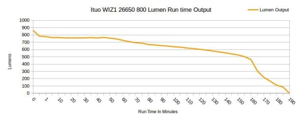 ituo_wiz1_26650_800_lumen_usb_led_bike_light_run_time_output_graph_1024x1024